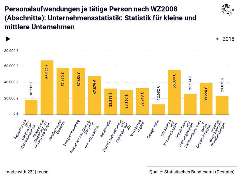 Personalaufwendungen je tätige Person nach WZ2008 (Abschnitte): Unternehmensstatistik: Statistik für kleine und mittlere Unternehmen