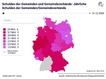 Schulden der Gemeinden und Gemeindeverbände: Jährliche Schulden der Gemeinden/Gemeindeverbände