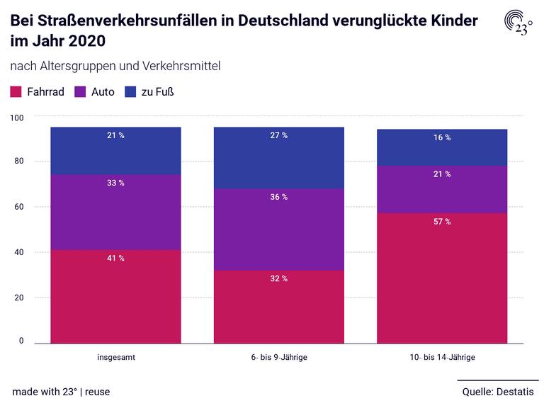 Bei Straßenverkehrsunfällen in Deutschland verunglückte Kinder im Jahr 2020