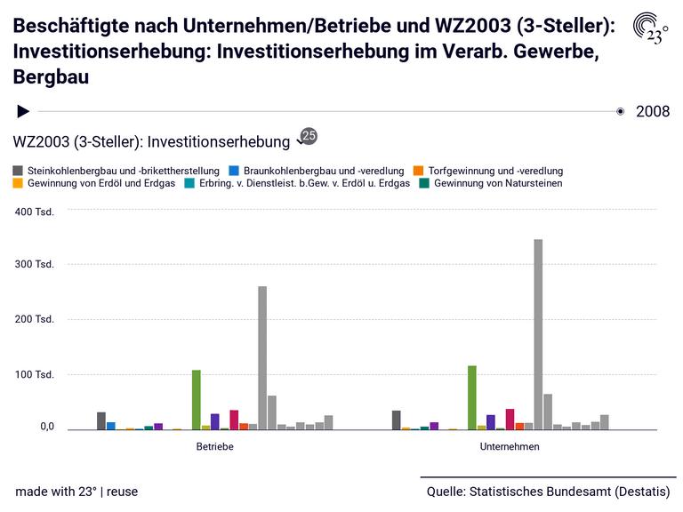 Beschäftigte nach Unternehmen/Betriebe und WZ2003 (3-Steller): Investitionserhebung: Investitionserhebung im Verarb. Gewerbe, Bergbau