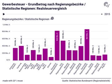 Gewerbesteuer - Grundbetrag nach Regierungsbezirke / Statistische Regionen: Realsteuervergleich