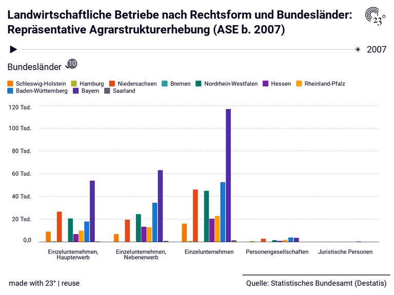 Landwirtschaftliche Betriebe nach Rechtsform und Bundesländer: Repräsentative Agrarstrukturerhebung (ASE b. 2007)