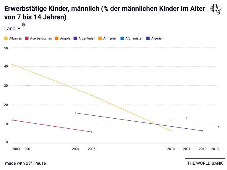 Erwerbstätige Kinder, männlich (% der männlichen Kinder im Alter von 7 bis 14 Jahren)