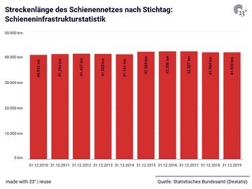 Streckenlänge des Schienennetzes nach Stichtag: Schieneninfrastrukturstatistik