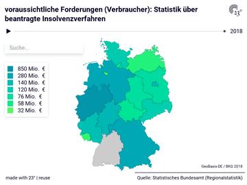 voraussichtliche Forderungen (Verbraucher): Statistik über beantragte Insolvenzverfahren