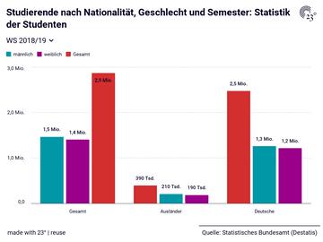 Studierende nach Nationalität, Geschlecht und Semester: Statistik der Studenten