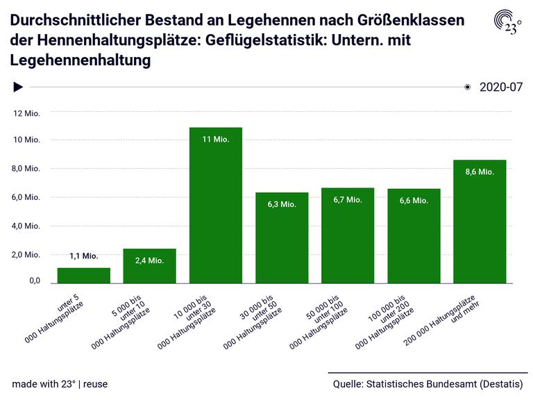 Durchschnittlicher Bestand an Legehennen nach Größenklassen der Hennenhaltungsplätze: Geflügelstatistik: Untern. mit Legehennenhaltung