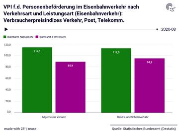 VPI f.d. Personenbeförderung im Eisenbahnverkehr nach Verkehrsart und Leistungsart (Eisenbahnverkehr): Verbraucherpreisindizes Verkehr, Post, Telekomm.