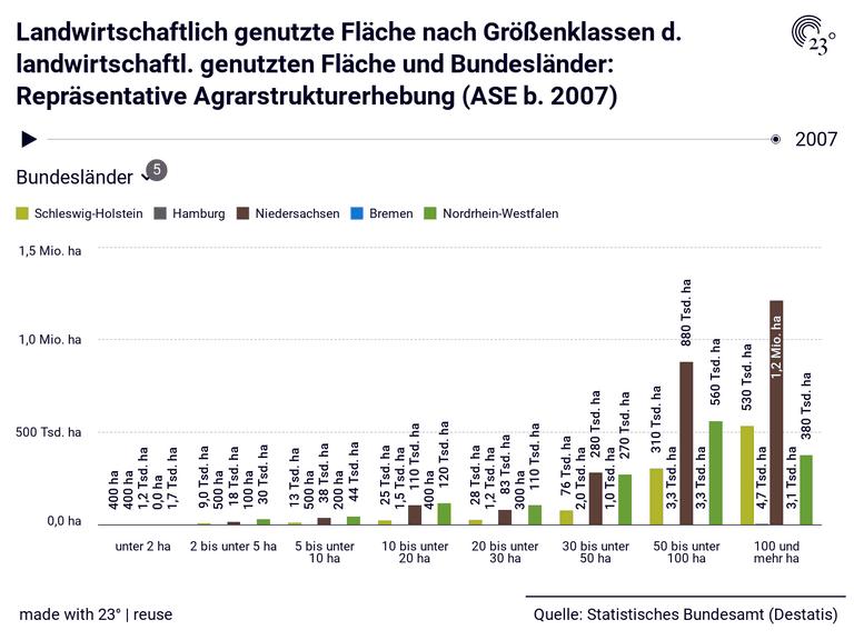 Landwirtschaftlich genutzte Fläche nach Größenklassen d. landwirtschaftl. genutzten Fläche und Bundesländer: Repräsentative Agrarstrukturerhebung (ASE b. 2007)