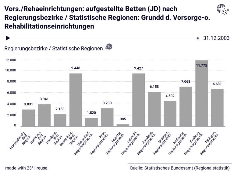 Vors./Rehaeinrichtungen: aufgestellte Betten (JD) nach Regierungsbezirke / Statistische Regionen: Grundd d. Vorsorge-o. Rehabilitationseinrichtungen