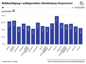 Wahlbeteiligung: Landtagswahlen: Mecklenburg-Vorpommern
