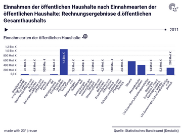 Einnahmen der öffentlichen Haushalte nach Einnahmearten der öffentlichen Haushalte: Rechnungsergebnisse d.öffentlichen Gesamthaushalts