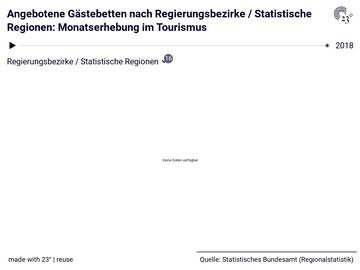 Angebotene Gästebetten nach Regierungsbezirke / Statistische Regionen: Monatserhebung im Tourismus