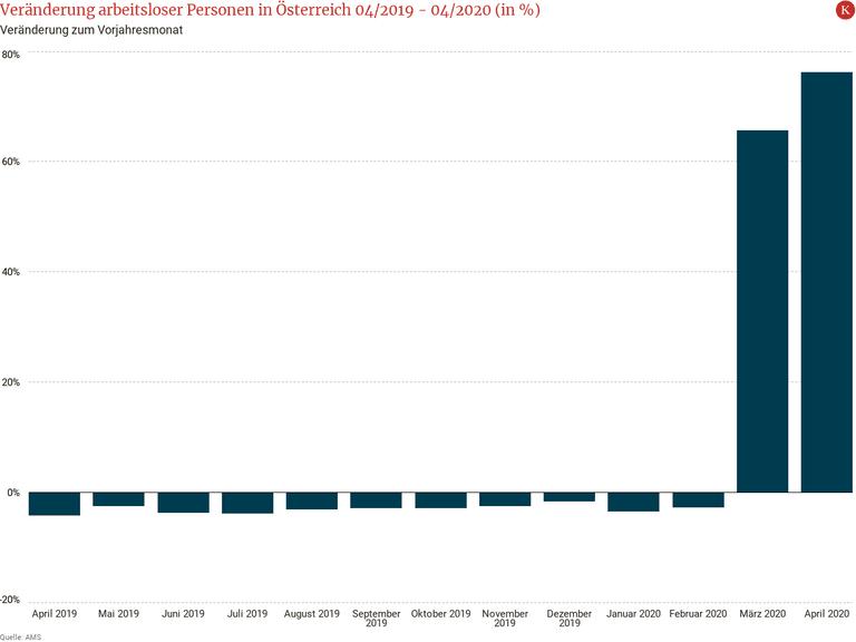 Veränderung arbeitsloser Personen in Österreich 04/2019 -  04/2020 (in %)