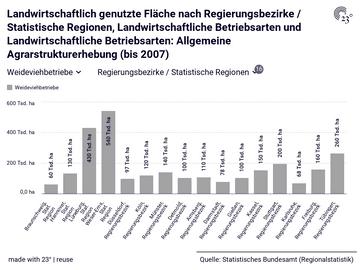 Landwirtschaftlich genutzte Fläche nach Regierungsbezirke / Statistische Regionen, Landwirtschaftliche Betriebsarten und Landwirtschaftliche Betriebsarten: Allgemeine Agrarstrukturerhebung (bis 2007)