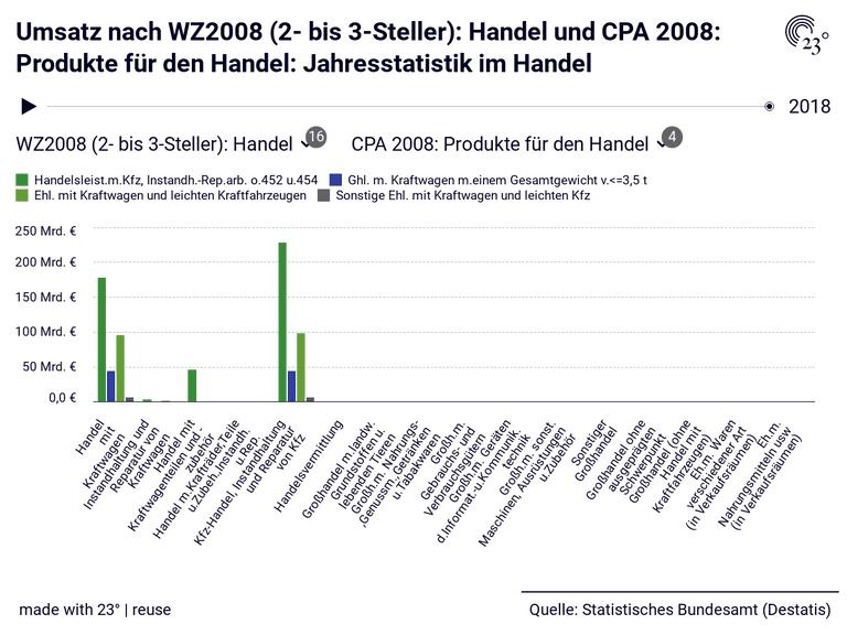 Umsatz nach WZ2008 (2- bis 3-Steller): Handel und CPA 2008: Produkte für den Handel: Jahresstatistik im Handel