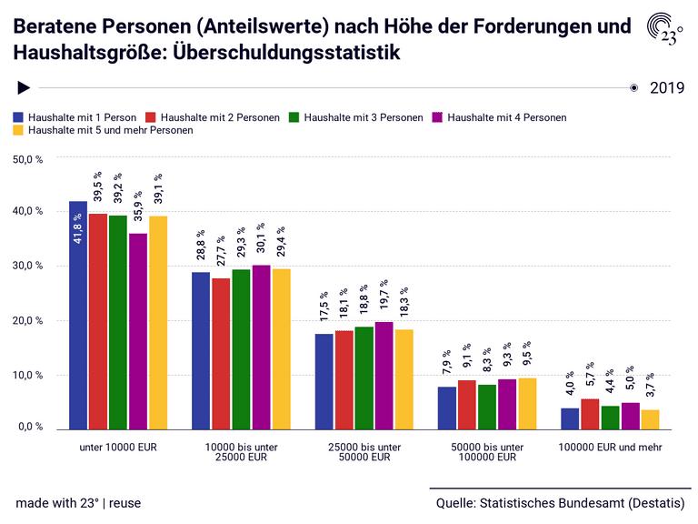 Beratene Personen (Anteilswerte) nach Höhe der Forderungen und Haushaltsgröße: Überschuldungsstatistik