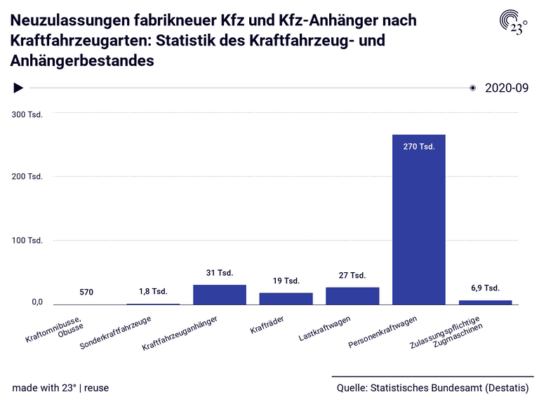 Neuzulassungen fabrikneuer Kfz und Kfz-Anhänger nach Kraftfahrzeugarten: Statistik des Kraftfahrzeug- und Anhängerbestandes