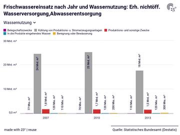 Frischwassereinsatz nach Jahr und Wassernutzung: Erh. nichtöff. Wasserversorgung,Abwasserentsorgung