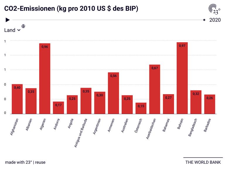 CO2-Emissionen (kg pro 2010 US $ des BIP)