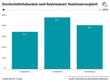 Durchschnittshebesätze nach Realsteuerart: Realsteuervergleich