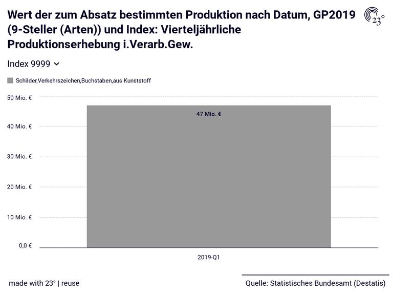 Wert der zum Absatz bestimmten Produktion nach Datum, GP2019 (9-Steller (Arten)) und Index: Vierteljährliche Produktionserhebung i.Verarb.Gew.