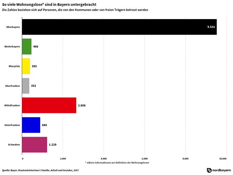 So viele Wohnungslose* sind in Bayern untergebracht