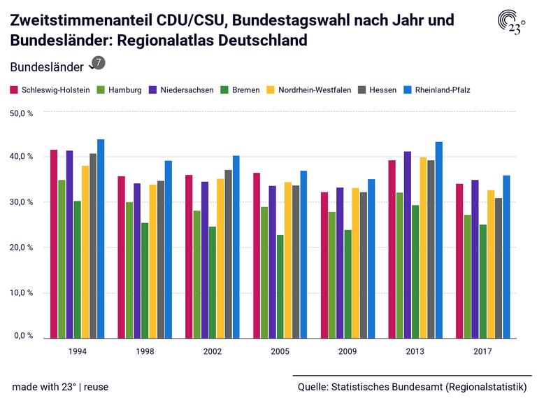 Zweitstimmenanteil CDU/CSU, Bundestagswahl nach Jahr und Bundesländer: Regionalatlas Deutschland