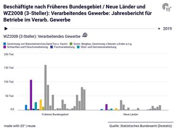 Beschäftigte nach Früheres Bundesgebiet / Neue Länder und WZ2008 (3-Steller): Verarbeitendes Gewerbe: Jahresbericht für Betriebe im Verarb. Gewerbe