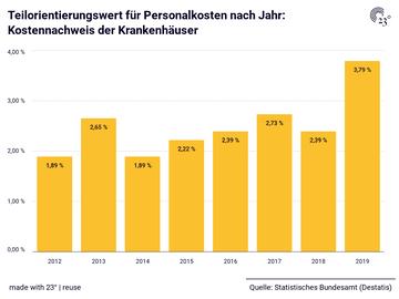 Teilorientierungswert für Personalkosten nach Jahr: Kostennachweis der Krankenhäuser