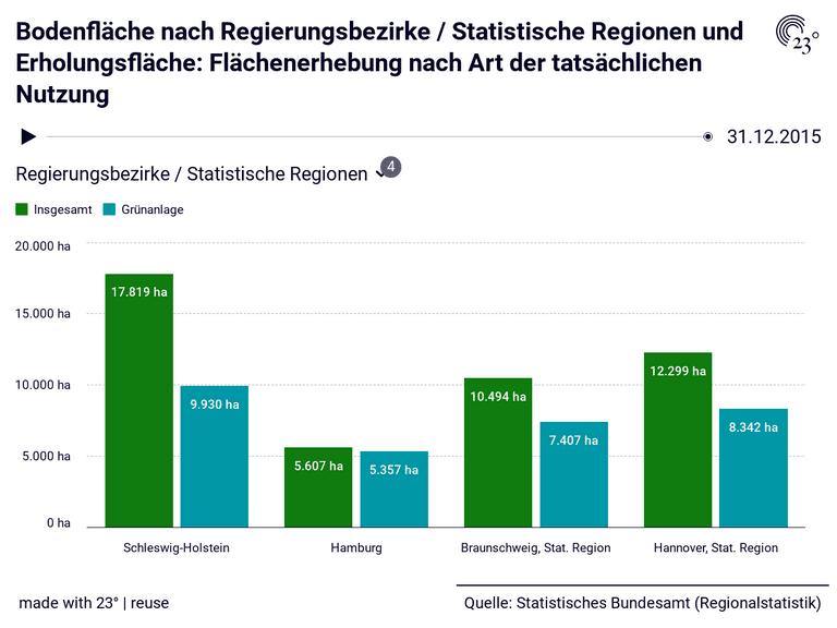 Bodenfläche nach Regierungsbezirke / Statistische Regionen und Erholungsfläche: Flächenerhebung nach Art der tatsächlichen Nutzung