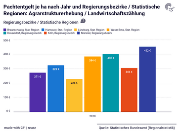Pachtentgelt je ha nach Jahr und Regierungsbezirke / Statistische Regionen: Agrarstrukturerhebung / Landwirtschaftszählung