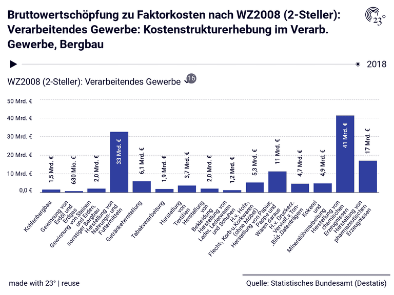 Bruttowertschöpfung zu Faktorkosten nach WZ2008 (2-Steller): Verarbeitendes Gewerbe: Kostenstrukturerhebung im Verarb. Gewerbe, Bergbau
