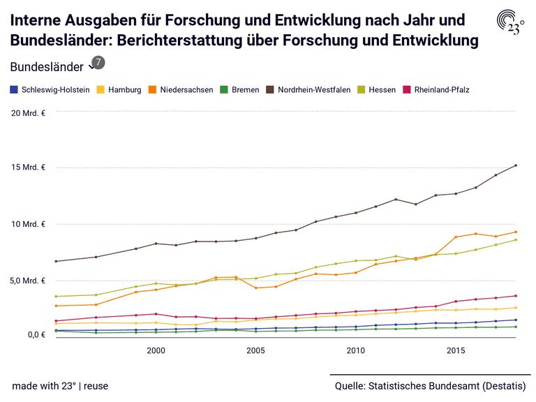 Interne Ausgaben für Forschung und Entwicklung nach Jahr und Bundesländer: Berichterstattung über Forschung und Entwicklung