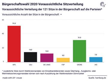 Bürgerschaftswahl 2020 Voraussichtliche Sitzverteilung