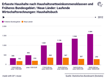 Erfasste Haushalte nach Haushaltsnettoeinkommensklassen und Früheres Bundesgebiet / Neue Länder: Laufende Wirtschaftsrechnungen: Haushaltsbuch