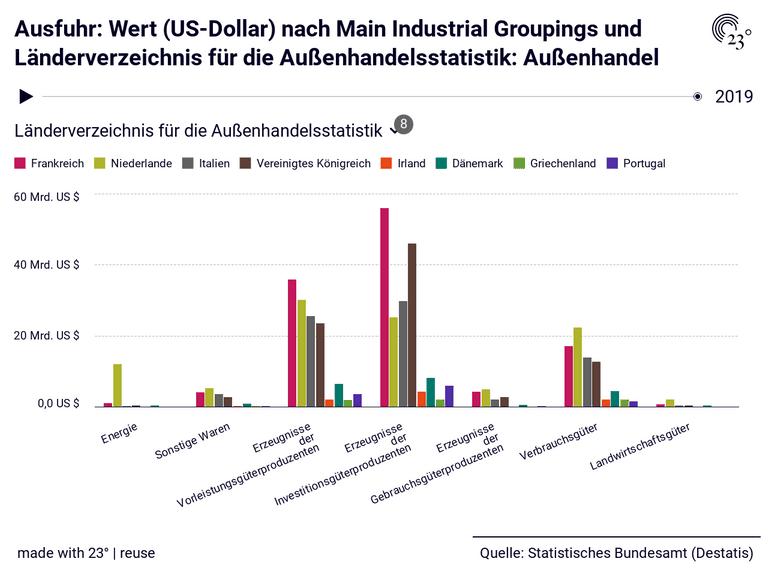 Ausfuhr: Wert (US-Dollar) nach Main Industrial Groupings und Länderverzeichnis für die Außenhandelsstatistik: Außenhandel
