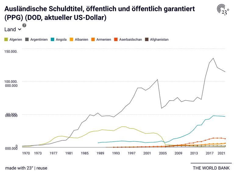 Ausländische Schuldtitel, öffentlich und öffentlich garantiert (PPG) (DOD, aktueller US-Dollar)