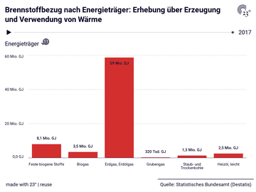 Brennstoffbezug nach Energieträger: Erhebung über Erzeugung und Verwendung von Wärme