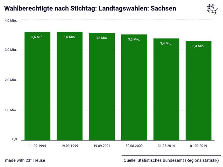 Wahlberechtigte nach Stichtag: Landtagswahlen: Sachsen