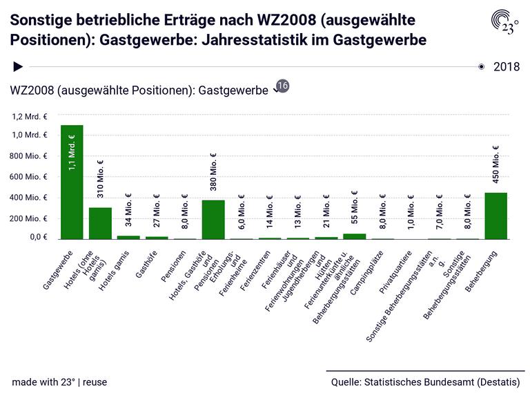 Sonstige betriebliche Erträge nach WZ2008 (ausgewählte Positionen): Gastgewerbe: Jahresstatistik im Gastgewerbe