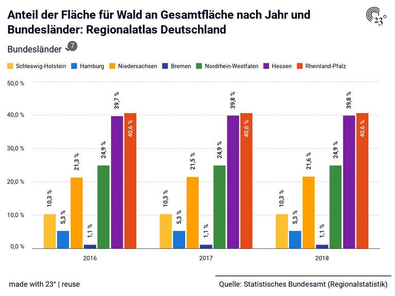 Anteil der Fläche für Wald an Gesamtfläche nach Jahr und Bundesländer: Regionalatlas Deutschland