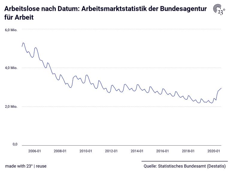 Arbeitslose nach Datum: Arbeitsmarktstatistik der Bundesagentur für Arbeit