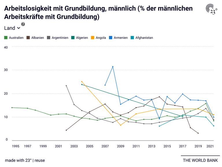 Arbeitslosigkeit mit Grundbildung, männlich (% der männlichen Arbeitskräfte mit Grundbildung)