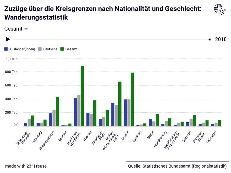 Zuzüge über die Kreisgrenzen nach Nationalität und Geschlecht: Wanderungsstatistik