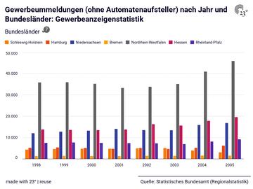 Gewerbeummeldungen (ohne Automatenaufsteller) nach Jahr und Bundesländer: Gewerbeanzeigenstatistik