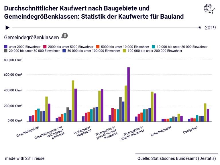Durchschnittlicher Kaufwert nach Baugebiete und Gemeindegrößenklassen: Statistik der Kaufwerte für Bauland