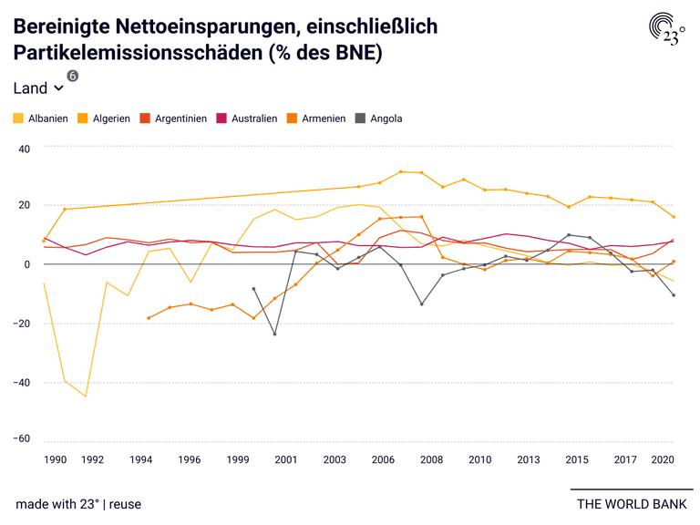 Bereinigte Nettoeinsparungen, einschließlich Partikelemissionsschäden (% des BNE)
