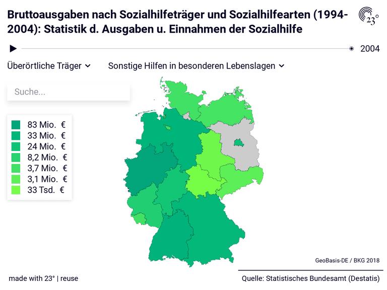 Bruttoausgaben nach Sozialhilfeträger und Sozialhilfearten (1994-2004): Statistik d. Ausgaben u. Einnahmen der Sozialhilfe