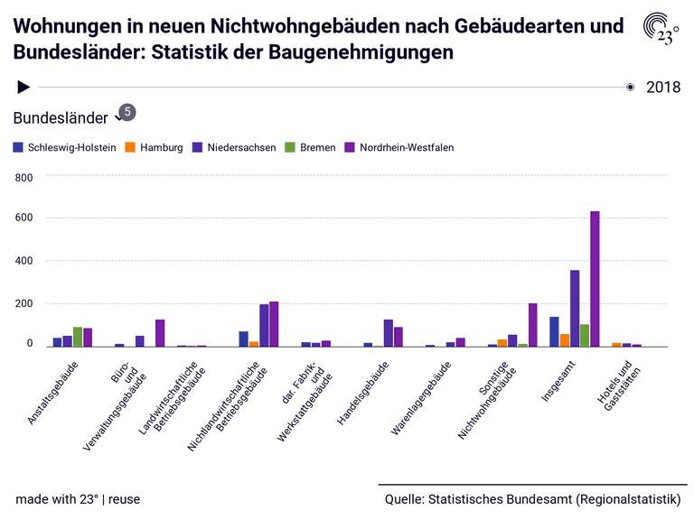 Wohnungen in neuen Nichtwohngebäuden nach Gebäudearten und Bundesländer: Statistik der Baugenehmigungen